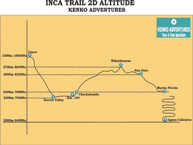Short Inca Trail 2 Days to Machu Picchu - Altitude Map