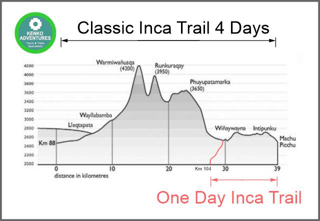 Inca Trail 1 day altitude and distance map comparison with Classic Inca Trail of 4 days