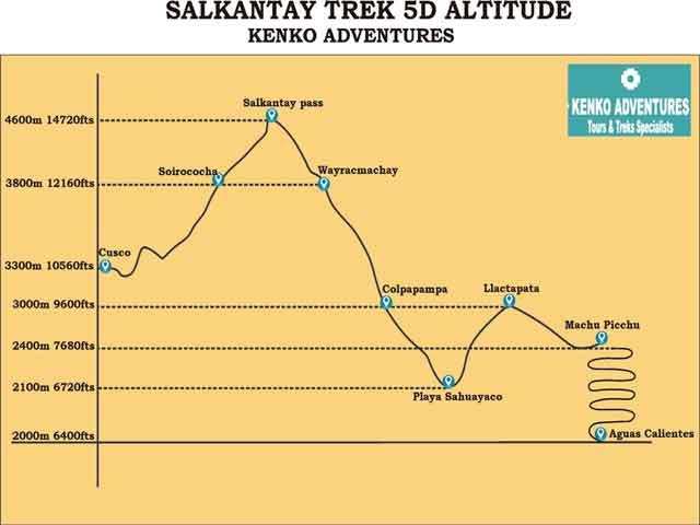 salkantay trek to machu picchu 5d - Altitude Map