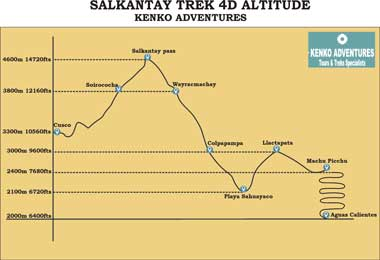 salkantay trek to machu picchu 4d - Altitude Map